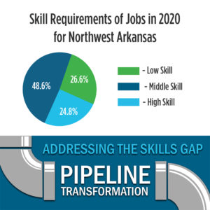 The Future of Middle Skills in Northwest Arkansas
